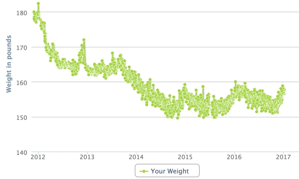 fitness-health-weight-maintenance-log-dec-2011-to-dec-2016